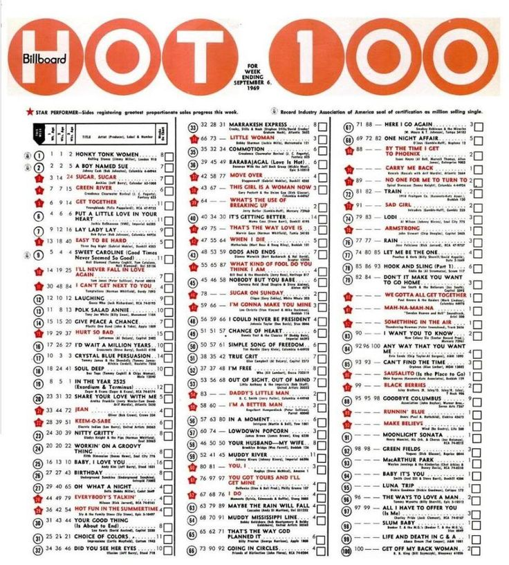 Hot 100 Billboard Charts: Billboard Hot 100 Week 9 September Chart Report | Who Framed Ruel rh:whoframedruelfox.com,Chart